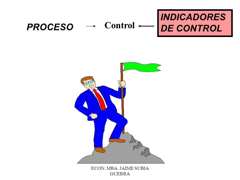 ECON. MBA. JAIME SUBIA GUERRA Objetivo 1 Meta 1 Meta 2 PROCESO INDICADOR DE OBJETIVO OPERATIVO (EFICIENCIA/EFECT.)