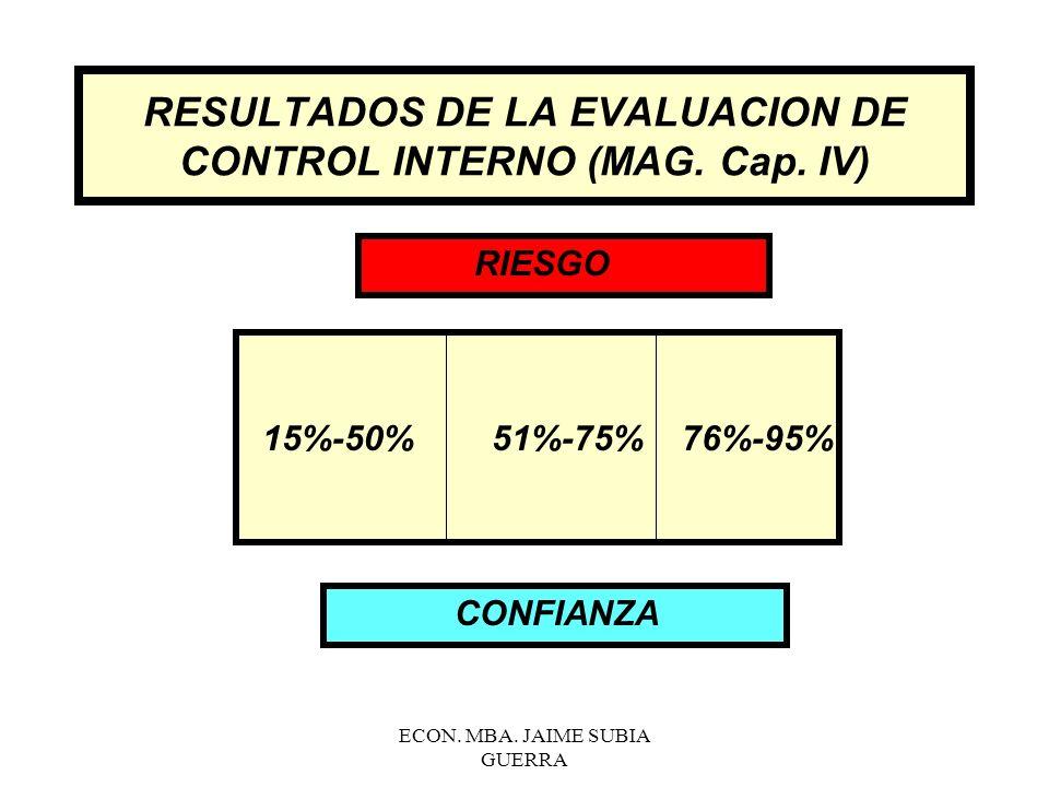 ECON. MBA. JAIME SUBIA GUERRA El sistema de control interno empresarial genera normas, reglamentos y procedimientos para cada área o departamento, a b