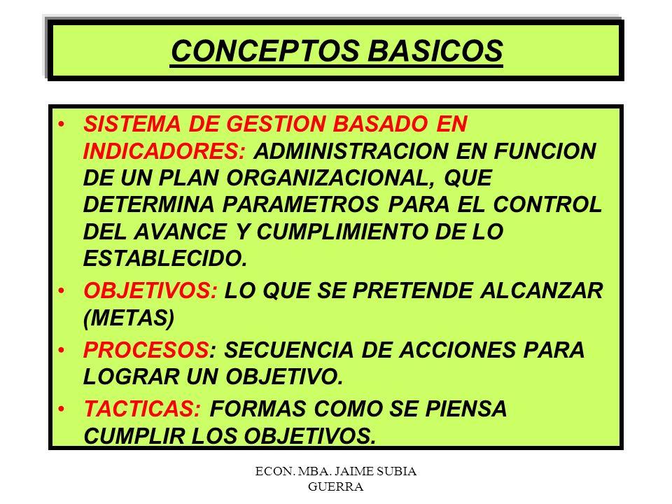 ECON. MBA. JAIME SUBIA GUERRA BASE LEGAL LEY ORGANICA DE LA CONTRALORIA GENERAL DEL ESTADO. NORMAS DE CONTROL INTERNO. LEY DE PRESUPUESTOS DEL SECTOR