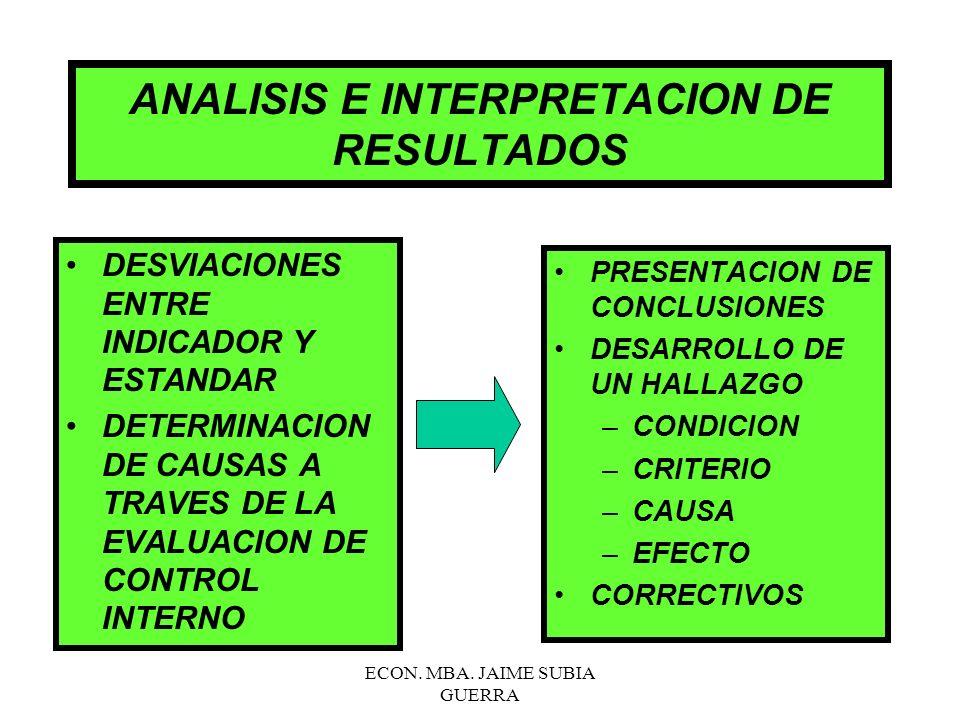 ECON. MBA. JAIME SUBIA GUERRA RESULTADOS DE LA EVALUACION DE CONTROL INTERNO (MAG. Cap. IV) 15%-50% 51%-75% 76%-95% CONFIANZA RIESGO