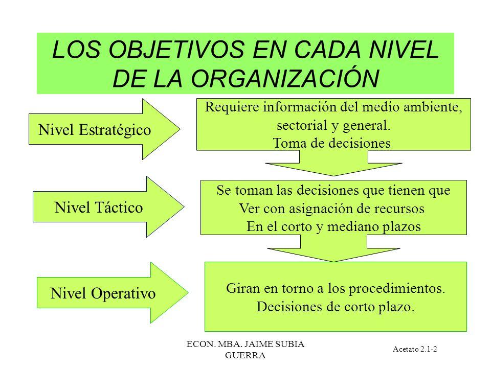 ECON. MBA. JAIME SUBIA GUERRA PASOS A SEGUIR: Sistema de Gestión Ver lo Relevante Objetivos Definidos Acetato 2.1-1