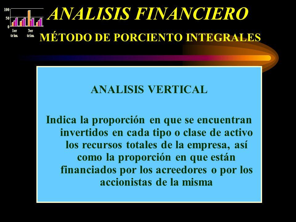 ANALISIS FINANCIERO MÉTODO DE PORCIENTO INTEGRALES ANALISIS VERTICAL Indica la proporción en que se encuentran invertidos en cada tipo o clase de acti