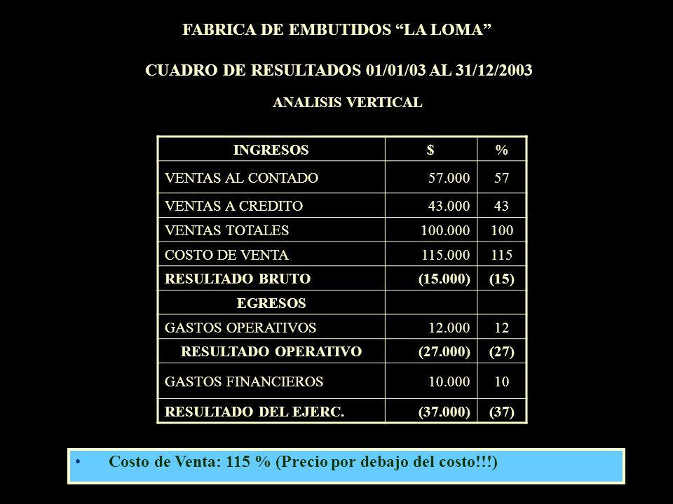 INGRESOS$% VENTAS AL CONTADO57.00057 VENTAS A CREDITO43.00043 VENTAS TOTALES100.000100 COSTO DE VENTA115.000115 RESULTADO BRUTO(15.000)(15) EGRESOS GA