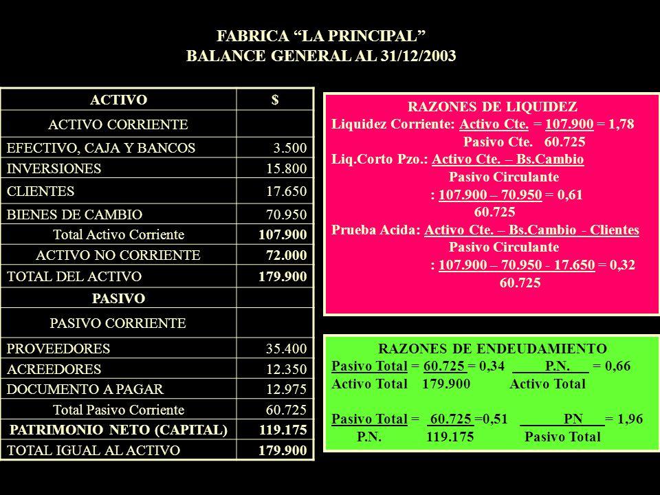 ACTIVO$ ACTIVO CORRIENTE EFECTIVO, CAJA Y BANCOS3.500 INVERSIONES15.800 CLIENTES17.650 BIENES DE CAMBIO70.950 Total Activo Corriente107.900 ACTIVO NO
