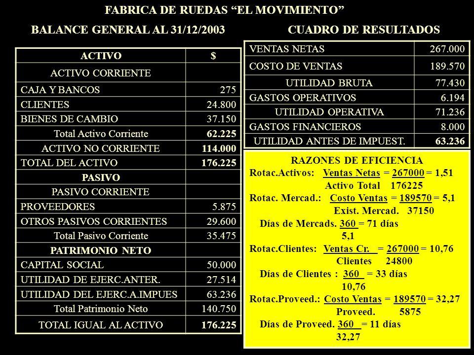 ACTIVO$ ACTIVO CORRIENTE CAJA Y BANCOS275 CLIENTES24.800 BIENES DE CAMBIO37.150 Total Activo Corriente62.225 ACTIVO NO CORRIENTE114.000 TOTAL DEL ACTI
