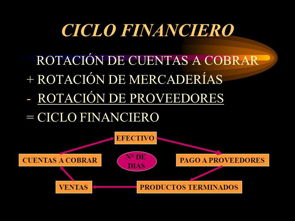 CICLO FINANCIERO ROTACIÓN DE CUENTAS A COBRAR + ROTACIÓN DE MERCADERÍAS -ROTACIÓN DE PROVEEDORES = CICLO FINANCIERO EFECTIVO PAGO A PROVEEDORES PRODUC