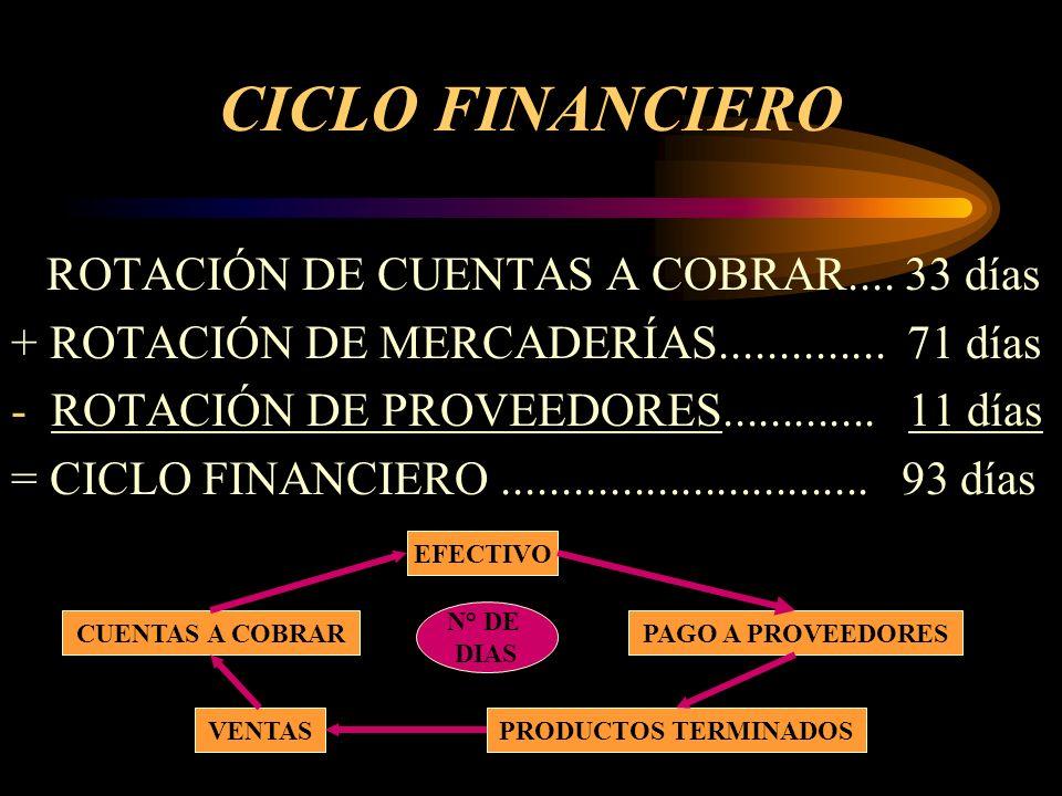 CICLO FINANCIERO ROTACIÓN DE CUENTAS A COBRAR.... 33 días + ROTACIÓN DE MERCADERÍAS.............. 71 días -ROTACIÓN DE PROVEEDORES............. 11 día