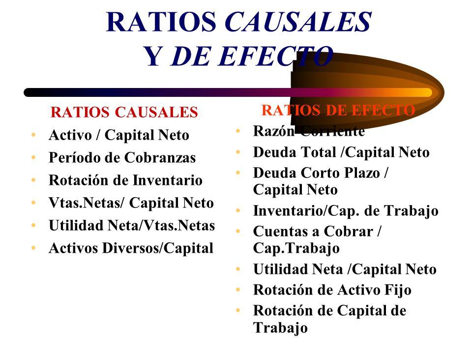 RATIOS CAUSALES Y DE EFECTO RATIOS CAUSALES Activo / Capital Neto Período de Cobranzas Rotación de Inventario Vtas.Netas/ Capital Neto Utilidad Neta/V