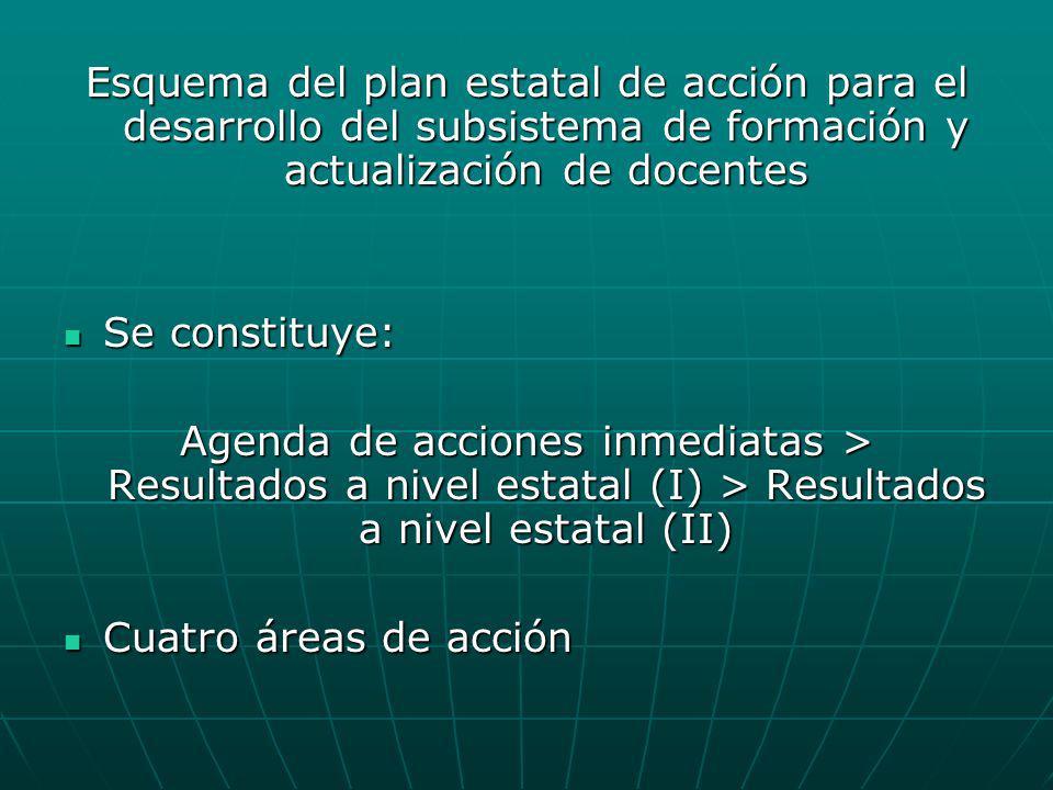 Esquema del plan estatal de acción para el desarrollo del subsistema de formación y actualización de docentes Se constituye: Se constituye: Agenda de