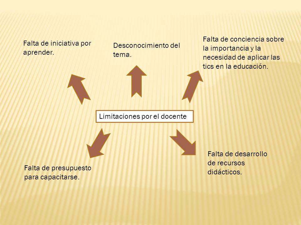 Limitaciones por el docente Falta de iniciativa por aprender.