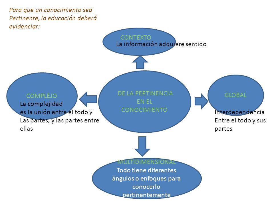 DE LA PERTINENCIA EN EL CONOCIMIENTO GLOBAL MULTIDIMENSIONAL Todo tiene diferentes ángulos o enfoques para conocerlo pertinentemente COMPLEJO CONTEXTO