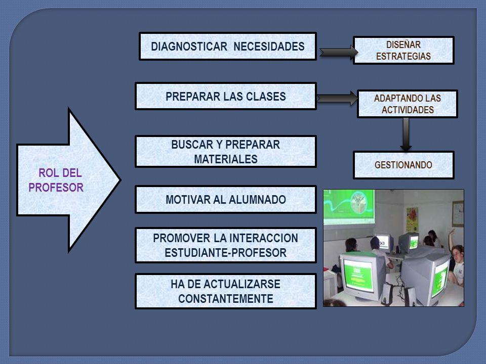 ROL DEL ALUMNO USAR TICS PARA COMUNICARSE EN EL CIBERESPACIO BUSCAR,VALORAR,GUARDAR, ESTRUCTURAR Y APLICAR LA INFORMACION PARA APRENDER DIFERENCIAR LO REAL Y LO VIRTUAL TRABAJAR INDIVIDUAL Y COLABORATIVAMENTE TENIENDO PROPOSITOS CLAROS ADMITIR LAS ORIENTACIONES DEL PROFESOR PENSAR CRITICA Y ANALITICAMENTE SIENDO CREATIVO Y ABIERTO AL CAMBIO