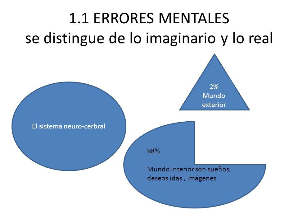 1.1 ERRORES MENTALES se distingue de lo imaginario y lo real El sistema neuro-cerbral 98% Mundo interior son sueños, deseos idas, imágenes 2% Mundo exterior