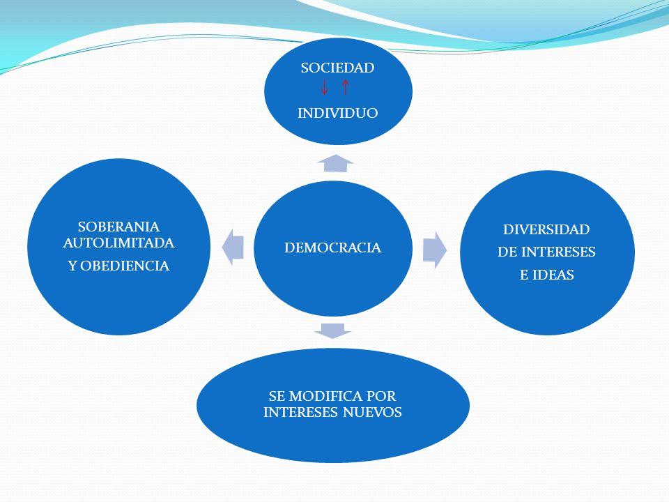 DEMOCRACIA SOCIEDAD INDIVIDUO DIVERSIDAD DE INTERESES E IDEAS SE MODIFICA POR INTERESES NUEVOS SOBERANIA AUTOLIMITADA Y OBEDIENCIA