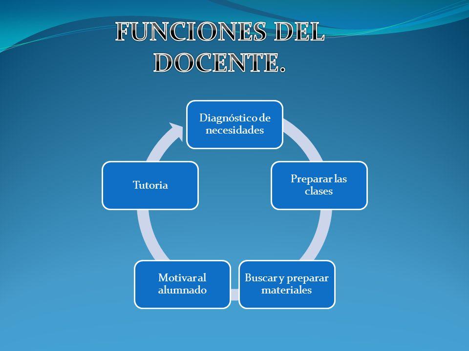 Diagnóstico de necesidades Preparar las clases Buscar y preparar materiales Motivar al alumnado Tutoria