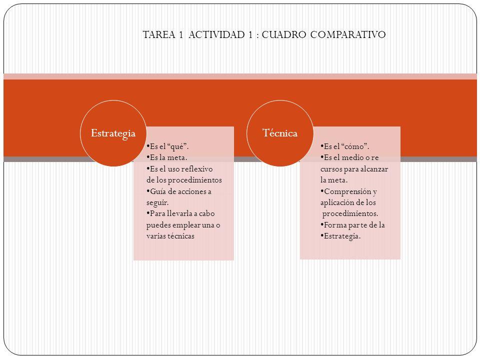 EstrategiaTécnica Es el qué. Es la meta. Es el uso reflexivo de los procedimientos Guía de acciones a seguir. Para llevarla a cabo puedes emplear una