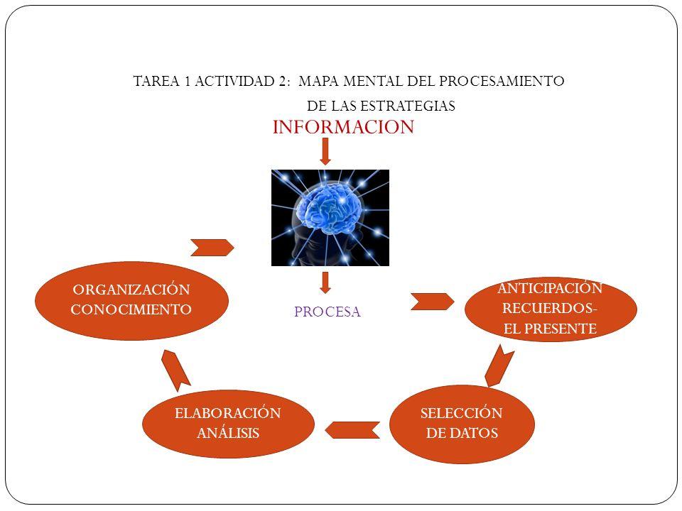 TAREA 1 ACTIVIDAD 2: MAPA MENTAL DEL PROCESAMIENTO DE LAS ESTRATEGIAS INFORMACION PROCESA ANTICIPACIÓN RECUERDOS- EL PRESENTE SELECCIÓN DE DATOS ELABO