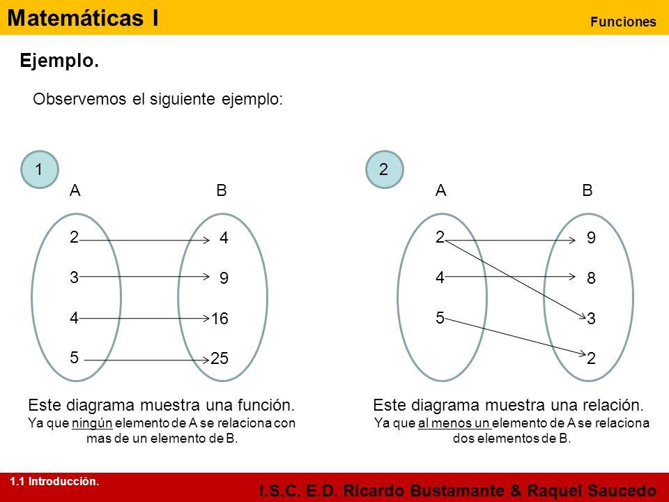 Matemáticas I Funciones I.S.C. E.D. Ricardo Bustamante & Raquel Saucedo Ejemplo. Observemos el siguiente ejemplo: AB 23452345 4 9 16 25 AB 245245 9832