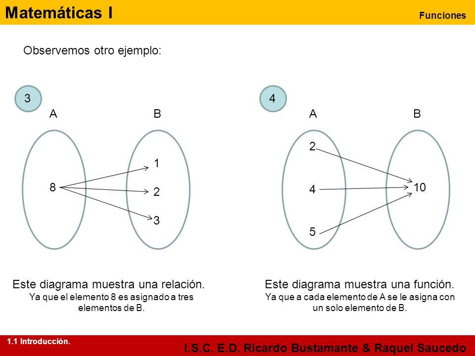 Matemáticas I Funciones I.S.C. E.D. Ricardo Bustamante & Raquel Saucedo Observemos otro ejemplo: AB 8 123123 AB 245245 10 Este diagrama muestra una fu