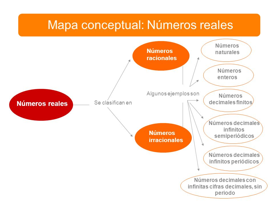 Mapa conceptual: Números reales Números reales Se clasifican en Números racionales Números irracionales Algunos ejemplos son Números naturales Números