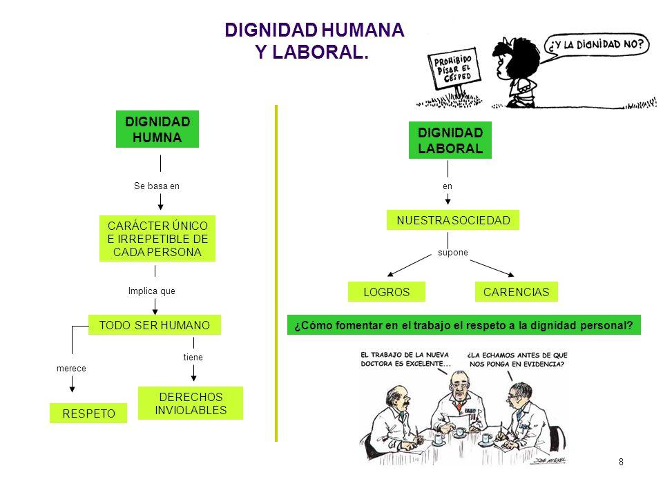 8 DIGNIDAD HUMANA Y LABORAL. DIGNIDAD HUMNA Se basa en CARÁCTER ÚNICO E IRREPETIBLE DE CADA PERSONA Implica que TODO SER HUMANO merece RESPETO tiene D