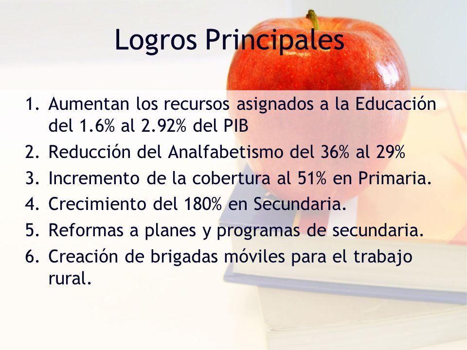 Logros Principales 1.Aumentan los recursos asignados a la Educación del 1.6% al 2.92% del PIB 2.Reducción del Analfabetismo del 36% al 29% 3.Increment