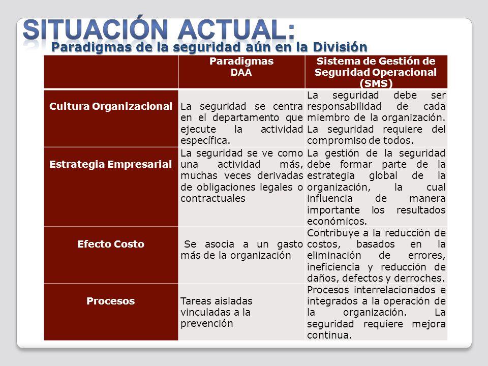 Paradigmas DAA Sistema de Gestión de Seguridad Operacional (SMS) Cultura OrganizacionalLa seguridad se centra en el departamento que ejecute la activi