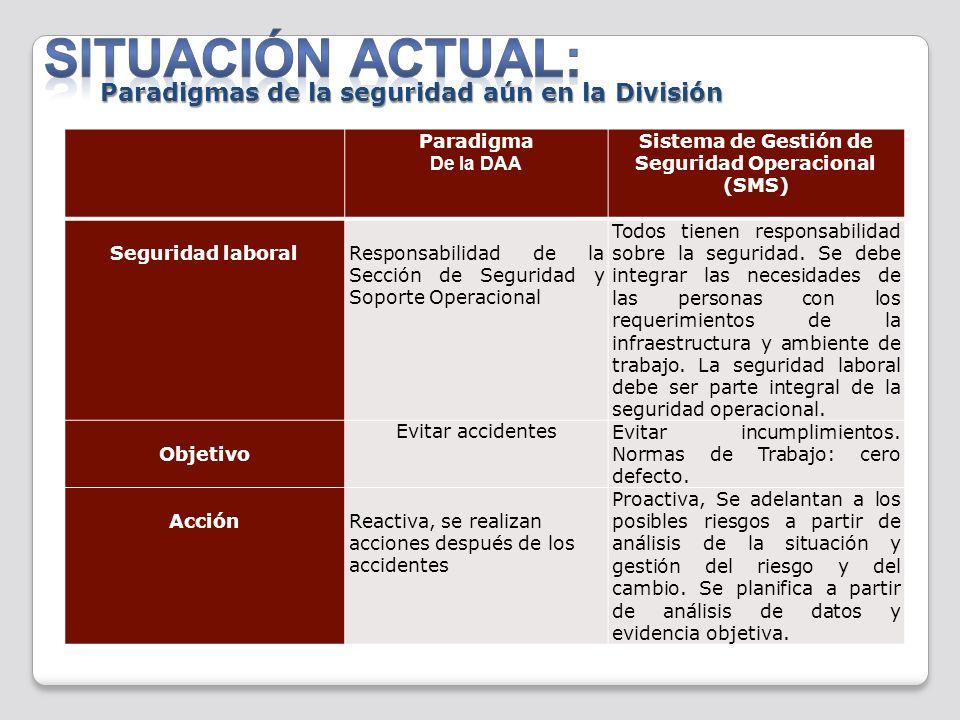 Paradigma De la DAA Sistema de Gestión de Seguridad Operacional (SMS) Seguridad laboralResponsabilidad de la Sección de Seguridad y Soporte Operaciona