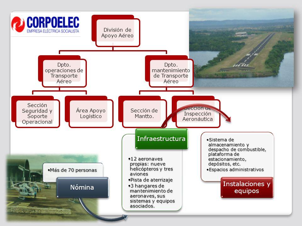 La RAV Nº 5 (2010) Sistema de control de gestión de la seguridad operacional (SMS) Establece los requisitos mínimos aceptables para los Sistemas de Gestión de Seguridad Operacional (SMS) de los Explotadores Aéreos, Explotador de Aeródromo y Aeropuerto, los Proveedores de los Servicios de Tránsito Aéreo, las Organizaciones de Mantenimiento Aeronáutico, Centros de instrucción y Aviación General.
