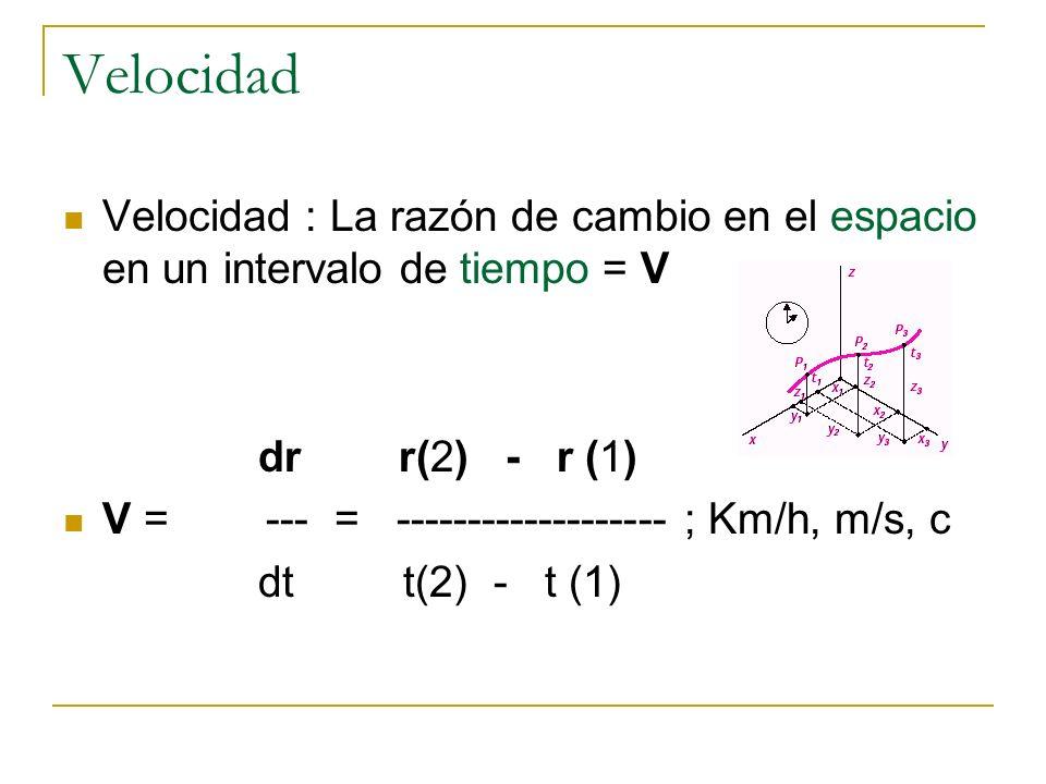 Velocidad Velocidad : La razón de cambio en el espacio en un intervalo de tiempo = V dr r(2) - r (1) V = --- = ------------------- ; Km/h, m/s, c dt t