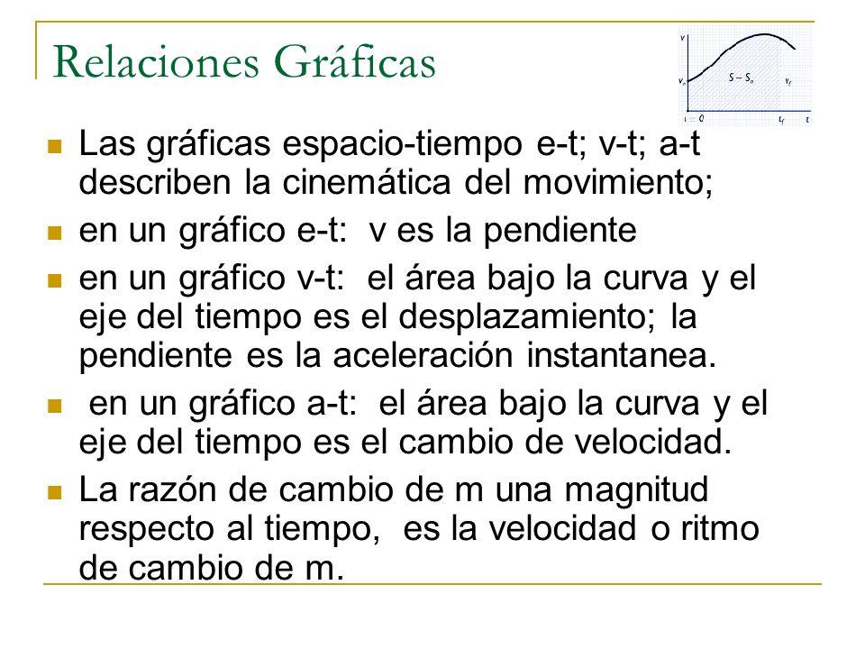 Relaciones Gráficas Las gráficas espacio-tiempo e-t; v-t; a-t describen la cinemática del movimiento; en un gráfico e-t: v es la pendiente en un gráfi