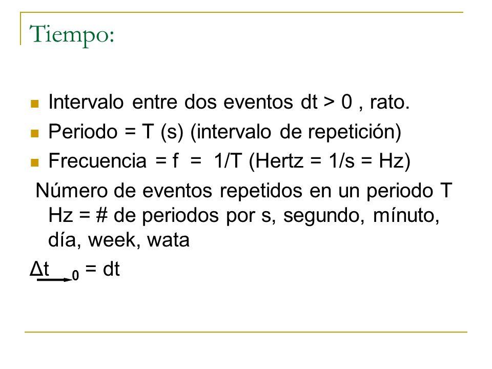 Tiempo: Intervalo entre dos eventos dt > 0, rato. Periodo = T (s) (intervalo de repetición) Frecuencia = f = 1/T (Hertz = 1/s = Hz) Número de eventos