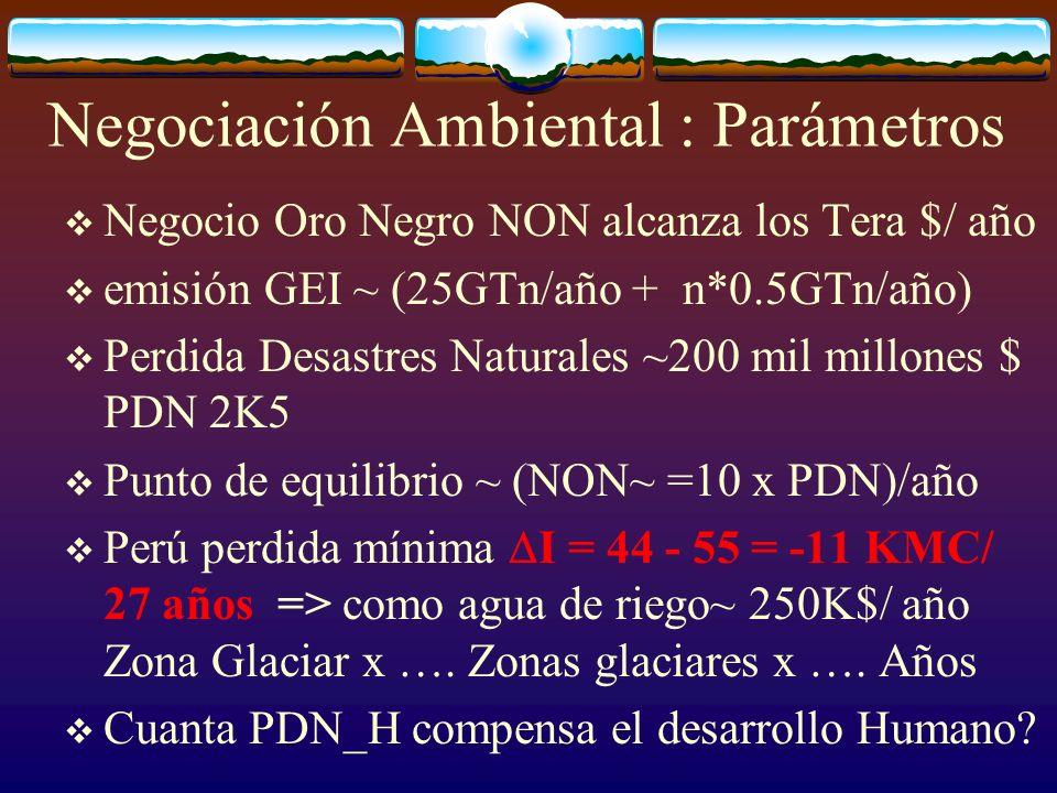 Negocio Oro Negro NON alcanza los Tera $/ año emisión GEI ~ (25GTn/año + n*0.5GTn/año) Perdida Desastres Naturales ~200 mil millones $ PDN 2K5 Punto d