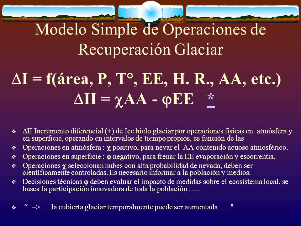 Modelo Simple de Operaciones de Recuperación Glaciar I = f(área, P, T°, EE, H. R., AA, etc.) II = AA - EE ** ΔII Incremento diferencial (+) de Ice hie