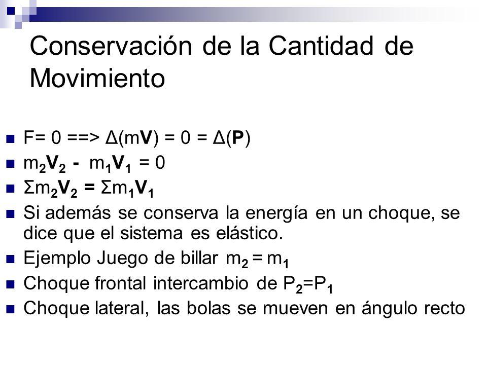 Conservación de la Cantidad de Movimiento F= 0 ==> Δ(mV) = 0 = Δ(P) m 2 V 2 - m 1 V 1 = 0 Σm 2 V 2 = Σm 1 V 1 Si además se conserva la energía en un c