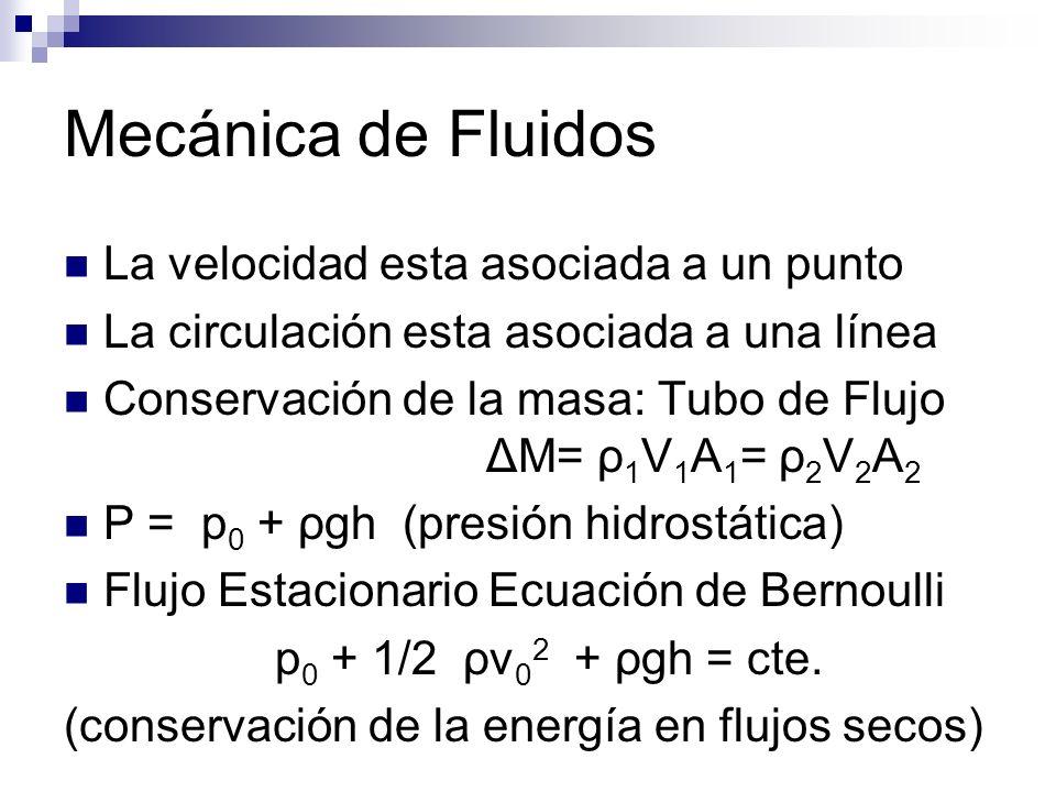 Mecánica de Fluidos La velocidad esta asociada a un punto La circulación esta asociada a una línea Conservación de la masa: Tubo de Flujo ΔM= ρ 1 V 1