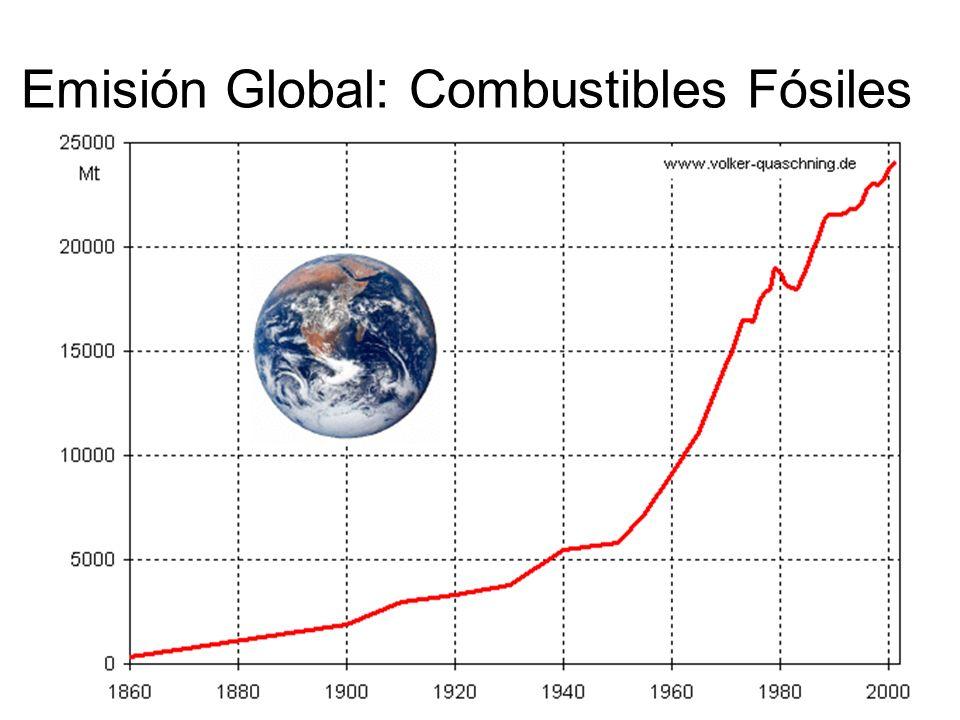 Emisión Global: Combustibles Fósiles