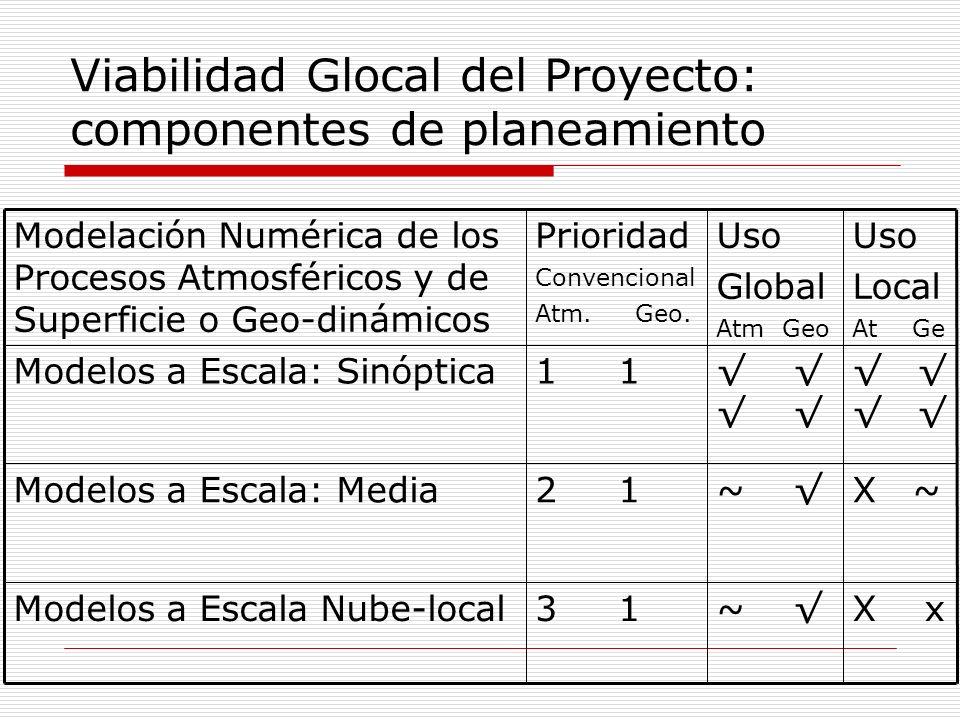 Viabilidad Glocal del Proyecto: componentes de planeamiento Modelación Numérica de los Procesos Atmosféricos y de Superficie o Geo-dinámicos Prioridad Convencional Atm.