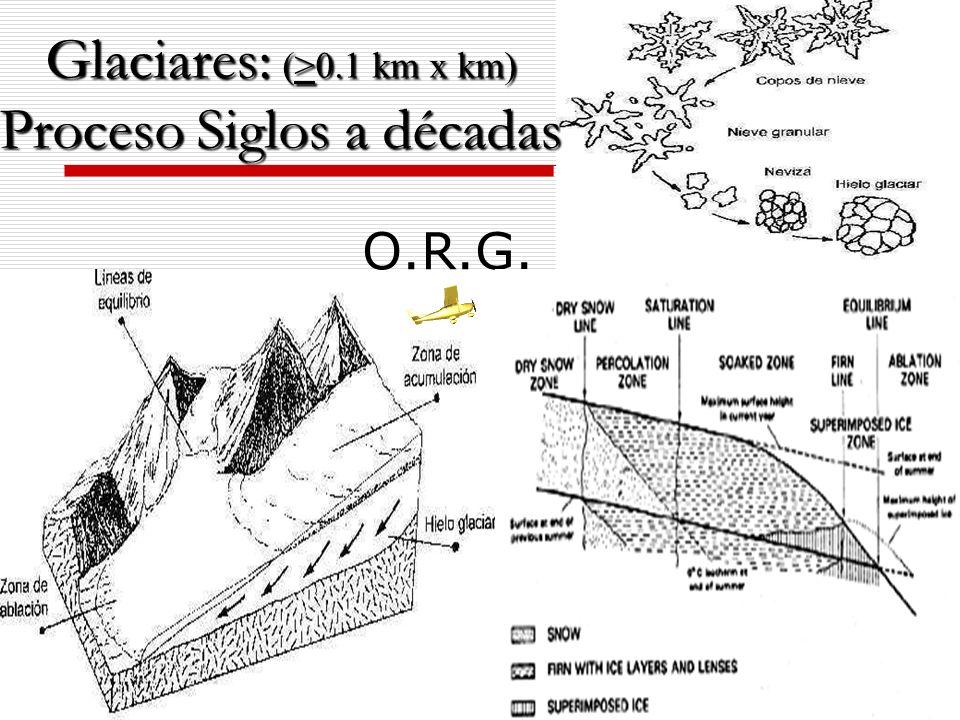 O.R.G. Glaciares: (>0.1 km x km) Proceso Siglos a décadas
