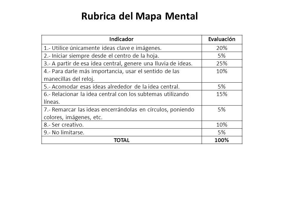 Rubrica del Mapa Mental IndicadorEvaluación 1.- Utilice únicamente ideas clave e imágenes.20% 2.- Iniciar siempre desde el centro de la hoja.5% 3.- A