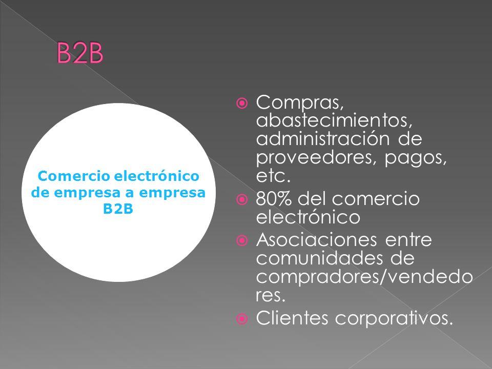 Compras, abastecimientos, administración de proveedores, pagos, etc. 80% del comercio electrónico Asociaciones entre comunidades de compradores/vended