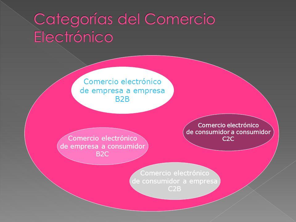 Comercio electrónico de empresa a empresa B2B Comercio electrónico de empresa a consumidor B2C Comercio electrónico de consumidor a consumidor C2C Com