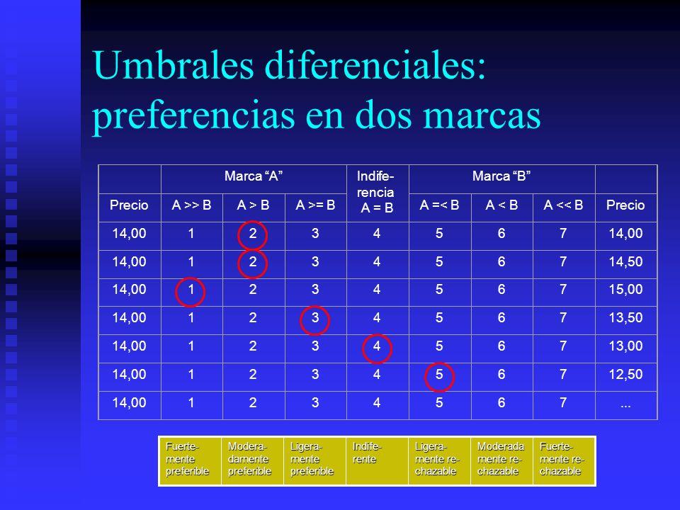 Umbrales diferenciales: preferencias en dos marcas Marca AIndife- rencia A = B Marca B PrecioA >> BA > BA >= BA =< BA < BA << BPrecio 14,001234567 123