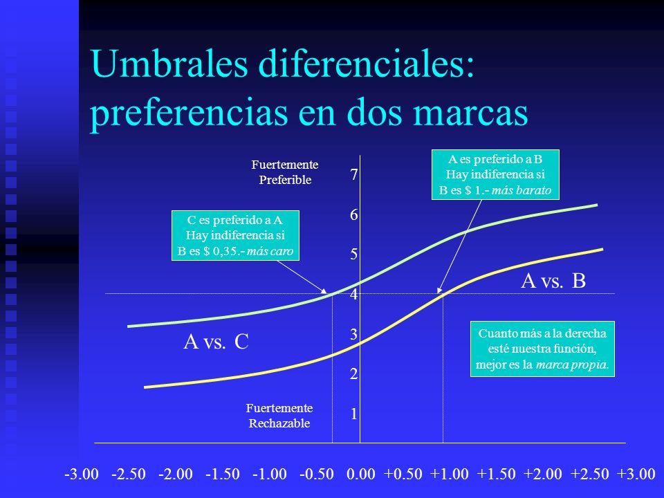 Umbrales diferenciales: preferencias en dos marcas -3.00 -2.50 -2.00 -1.50 -1.00 -0.50 0.00 +0.50 +1.00 +1.50 +2.00 +2.50 +3.00 76543217654321 A vs. B