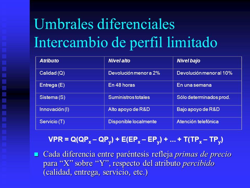 Umbrales diferenciales Intercambio de perfil limitado Cada diferencia entre paréntesis refleja primas de precio para X sobre Y, respecto del atributo