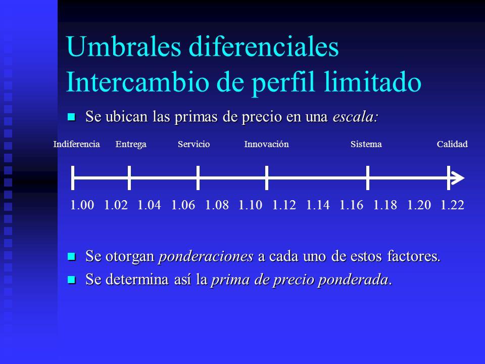 Umbrales diferenciales Intercambio de perfil limitado Se ubican las primas de precio en una escala: Se ubican las primas de precio en una escala: Se o