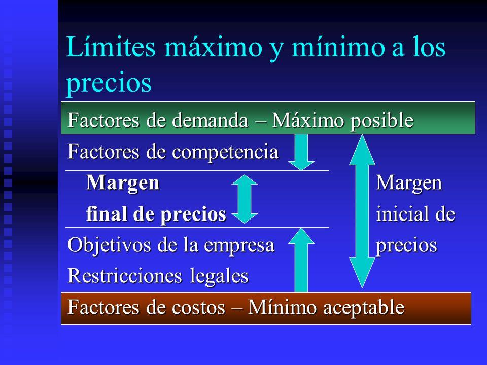 Límites máximo y mínimo a los precios Factores de demanda – Máximo posible Factores de competencia Margen Margen final de precios inicial de Objetivos