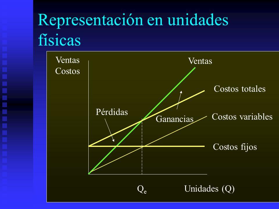 Representación en unidades físicas Ventas Costos Unidades (Q) Ventas Costos variables Costos fijos Pérdidas Ganancias Costos totales QeQe