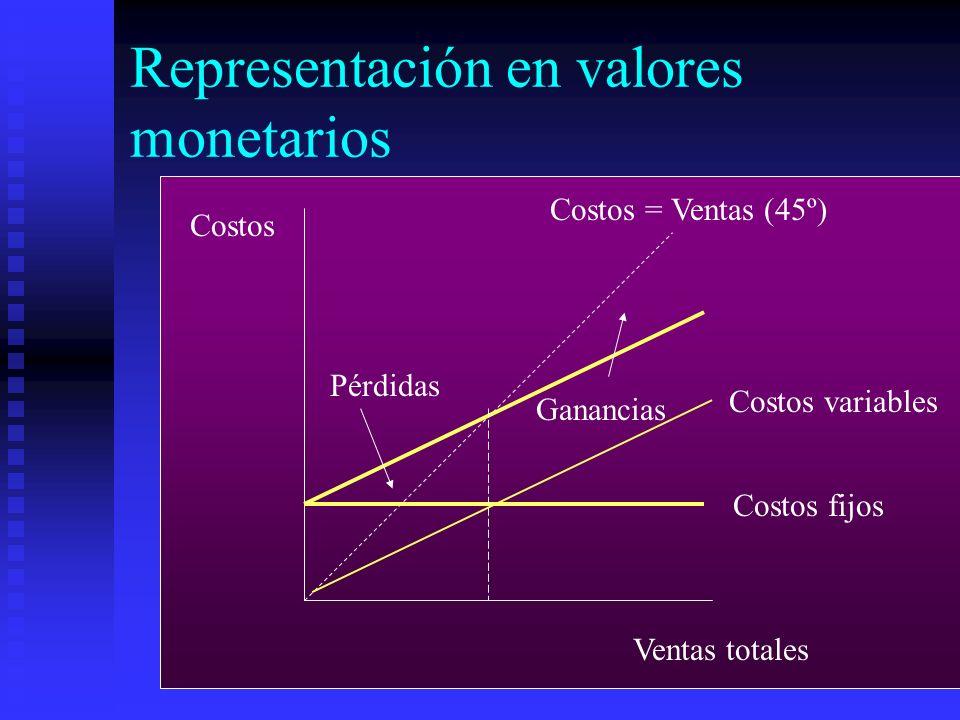 Representación en valores monetarios Costos Ventas totales Costos = Ventas (45º) Costos variables Costos fijos Pérdidas Ganancias