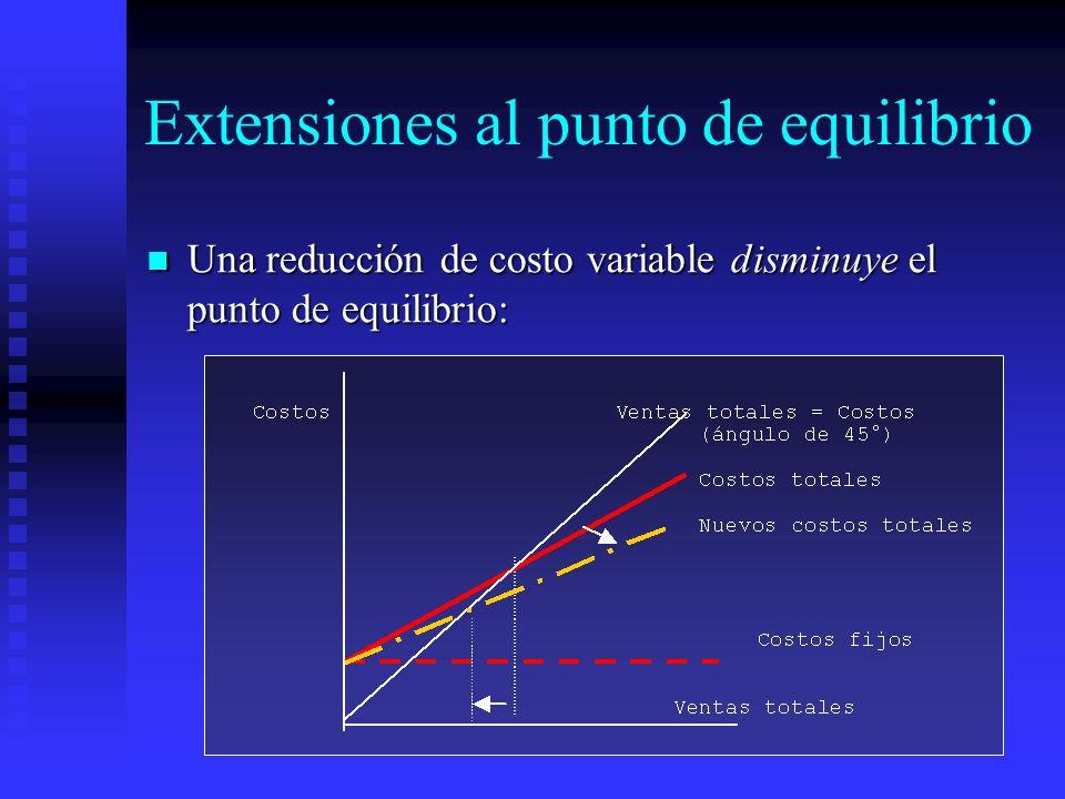 Extensiones al punto de equilibrio Una reducción de costo variable disminuye el punto de equilibrio: Una reducción de costo variable disminuye el punt